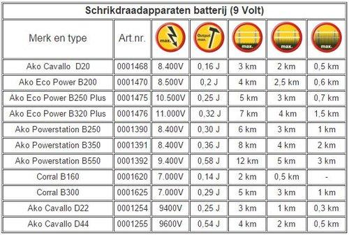 Afrastering Schrikdraadapparaten Batterij