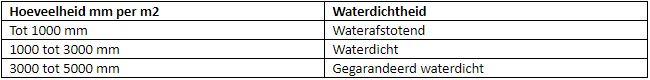 Waterdichtheid dekens
